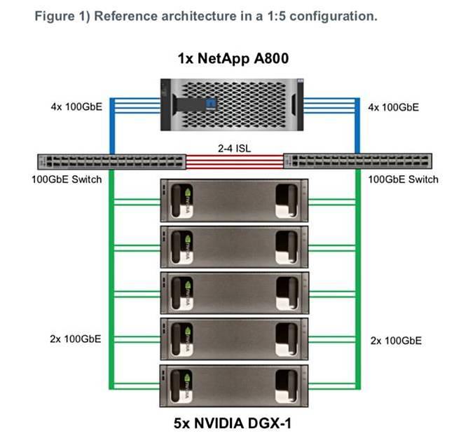NetApp_Nvidia_DL_RA