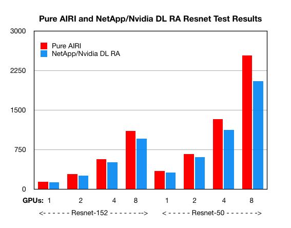 AIRI_Beats_NetApp_A700_at_resnet