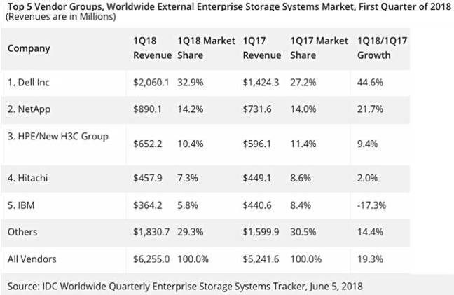 IDC_Total_External_Storage_Revenues_1Qcy2018
