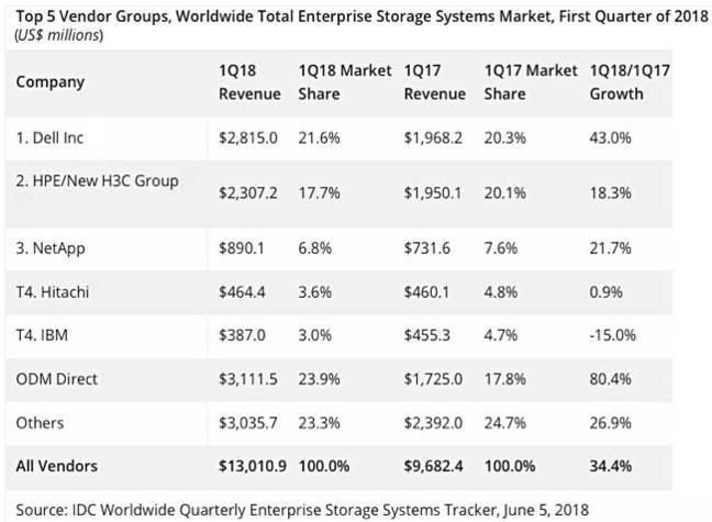 IDC_Total_Storage_Revenues_1Qcy2018