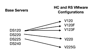 Hitachi_Vantara_Server_naming
