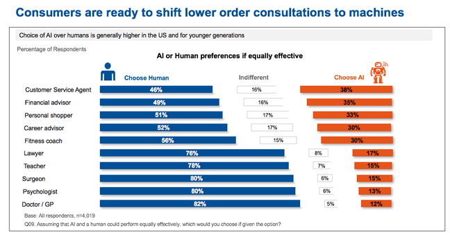 Gartner consumer survey: AI or human preference