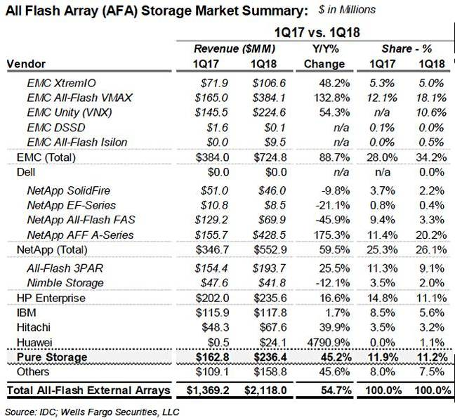 Hpe And Pure Storage All Flash Array Market Shares Decline