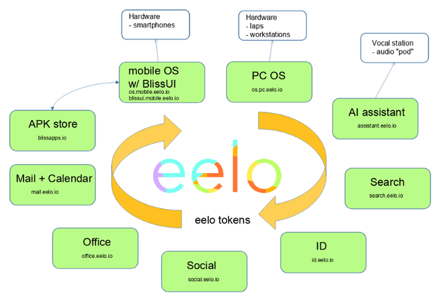 Eelo services
