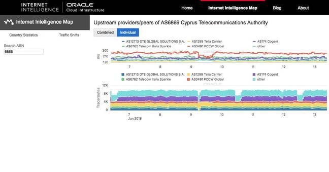 Screen Grab - Oracle map analysising Cyprus