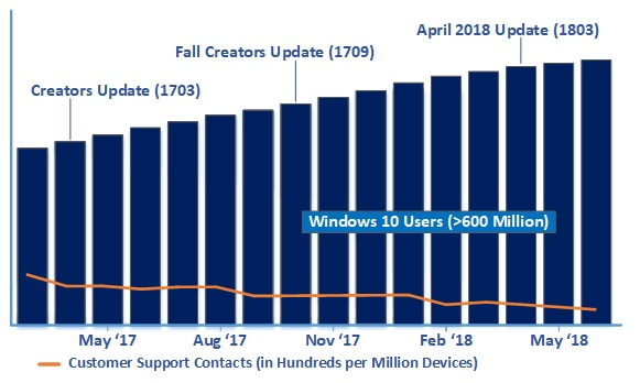 Microsoft data on windows support incident frequency