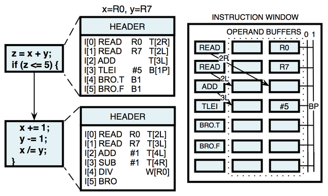 Figure from MSR's EDGE FPGA paper