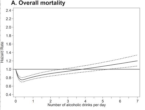 Belfast alcohol study J curve