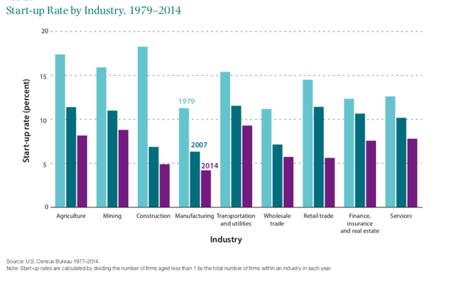Brookings startup rate by industry