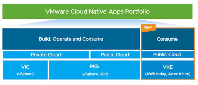 VMware's container services