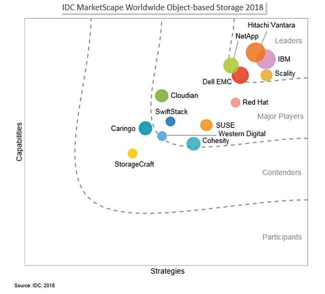 IDC_object_storage_marketscape_2018