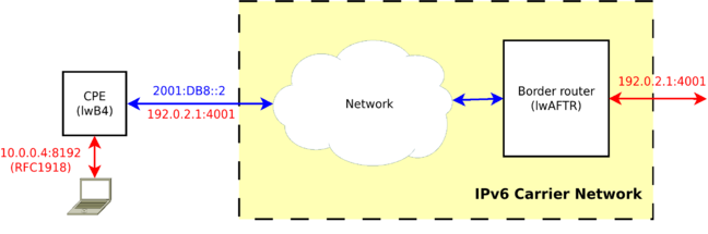 Lw406 diagram from APNIC