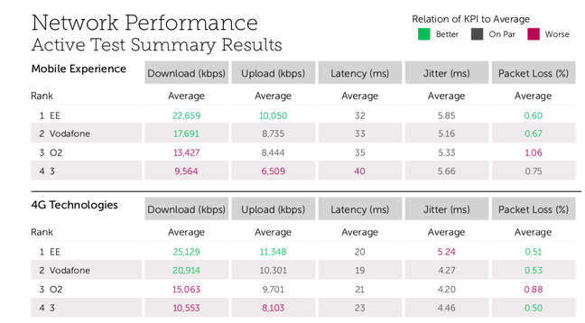 Tutela May 2018 overall UK network performance
