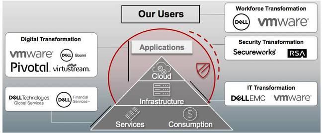 Dell Technologies Illuminati Structure slide