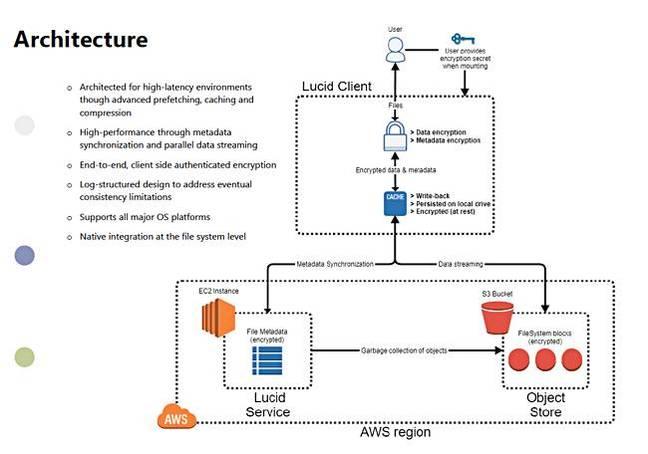 LucidLink_architecture_650