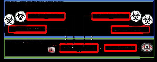 Anatomy of alleged APT28 attack [source: CSE Malware ZLab blog post]