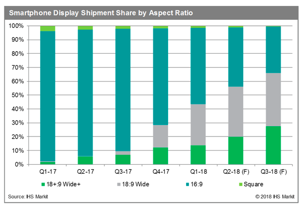 IHS Markit display ratios