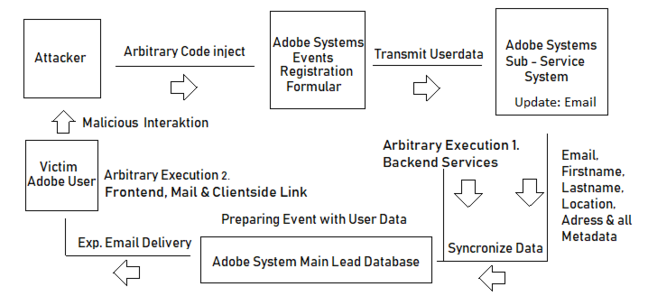 Adobe internal systems vulnerability [source: Vulnerability Laboratory]