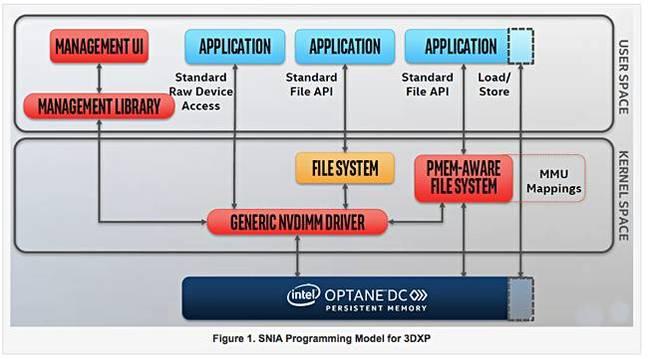 3DXP_Persistent_Memory_programming_model