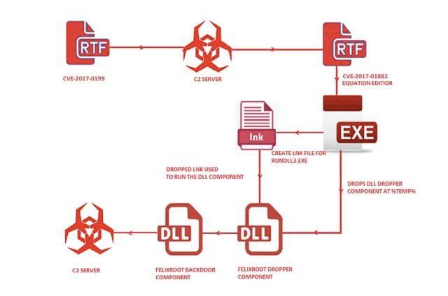 Flexiroot backdoor attack [source: FireEye blog post]