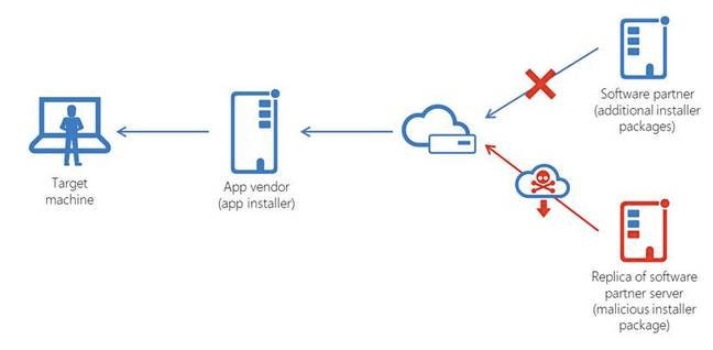 Anatomy of a supply chain attack [source: Microsoft blog post]