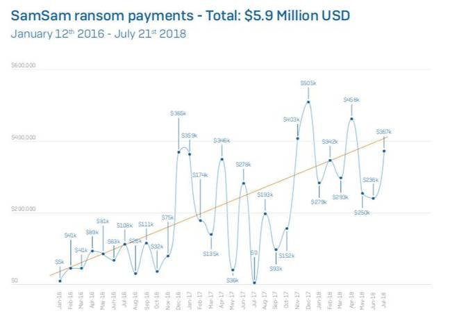 SamSam ransom payments [source:Sophos white paper]