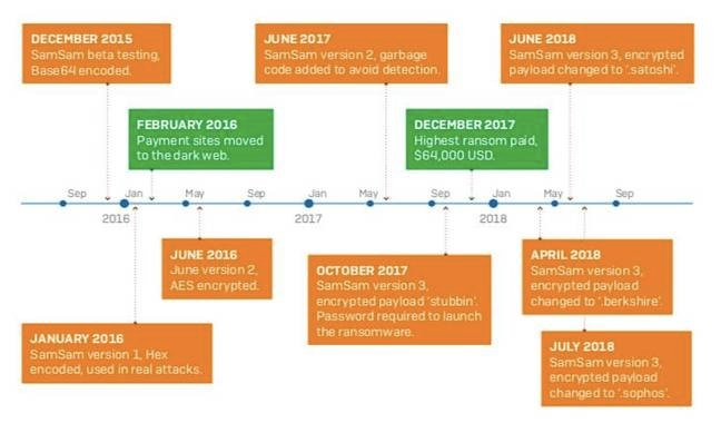 SamSam's evolutionary timeline [source: Sophos white paper]