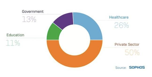 SamSam victim breakdown by industry sector [source: Sophos white paper]
