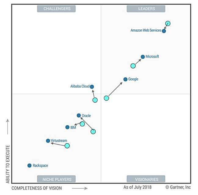 Gartner_Cloud_Storage_MQ_2017_2017