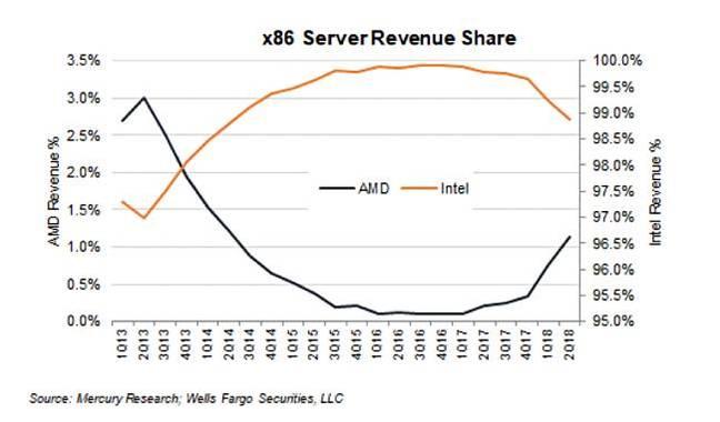 AMD_server_CPU_Revnue_share_2Q2018
