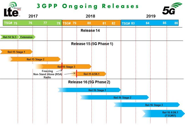 3GPP ongoing releases