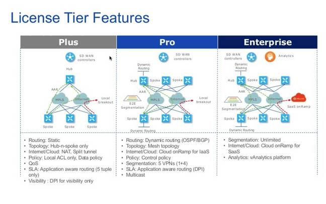 Cisco SD-WAN license tiers