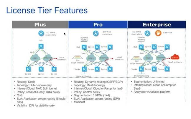 Cisco SD-WAN license tiers