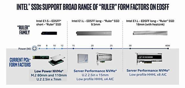 Intel_EDSFF_Scheme