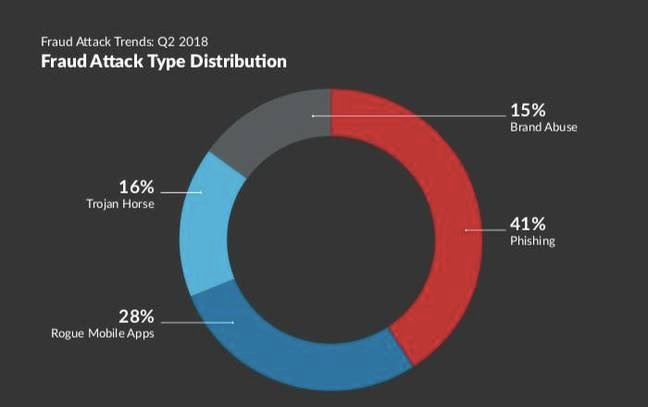 Fraud attack type distribution [source: RSA Security]