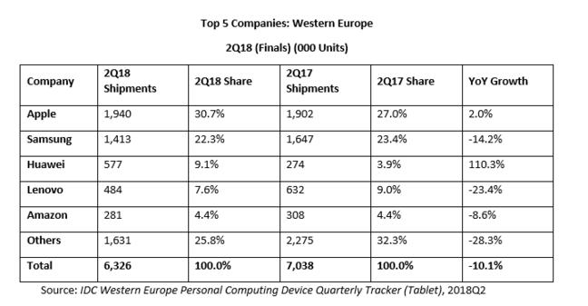 IDC Tablet sales, Europe