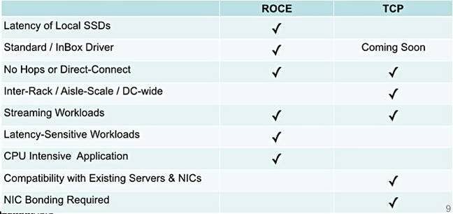 Pavilion_RoCE_vs_TCP_table