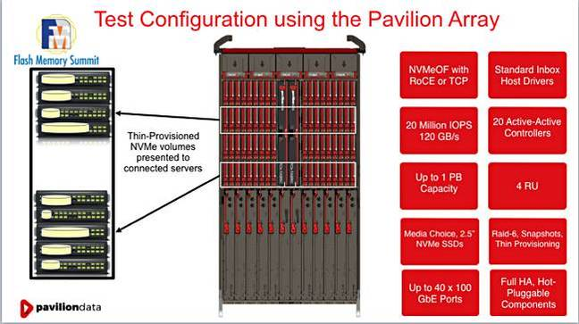 Pavilion_RoCE_vs_TCP_test_setup