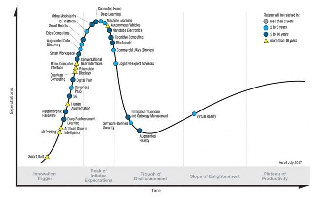 Gartner Hype Cycle 2017