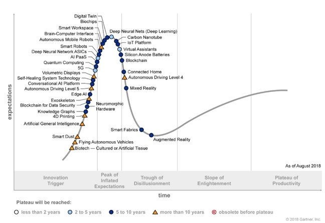 gartner hype cycle 2017 pdf