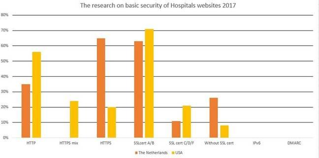 Basic security of hospital websites 2017 [source: Jelena Milosevic]