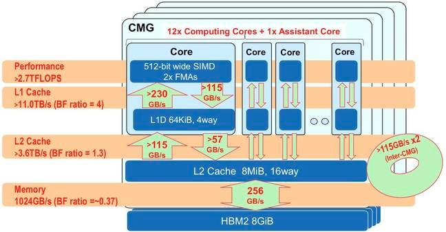 Caches and access speeds for the Fujitsu A64FX
