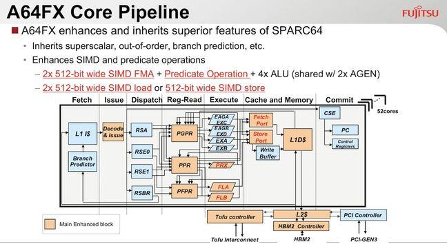 Pipeline of the Fujitsu A64FX Arm CPU