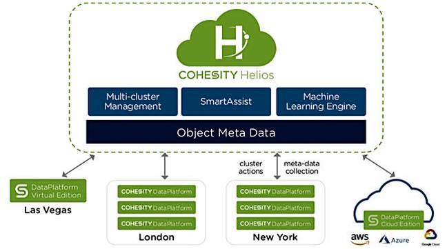 Cohesity_helios