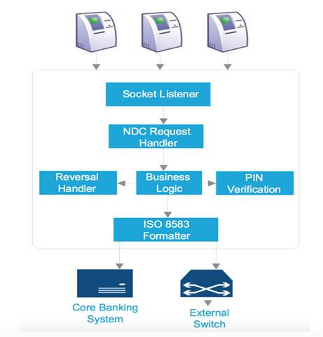 banking ATM switch architecture [source: Securonix blog post]