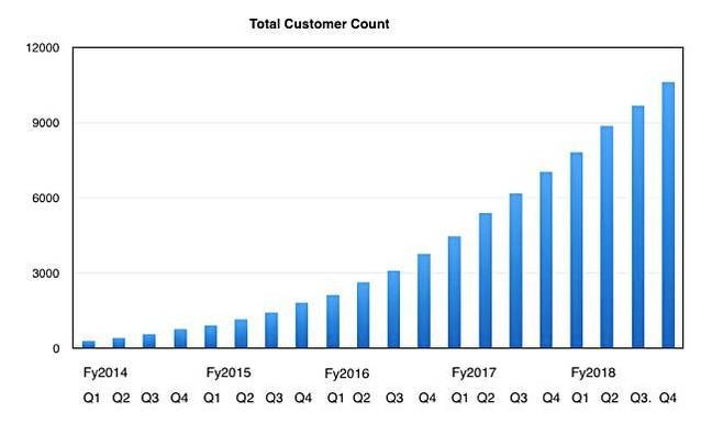 Nutanix_customer_growth