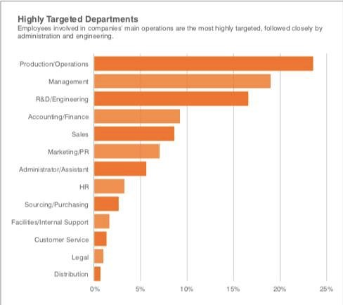 Malware and phishing recipients breakdown [source: Proofpoint study]