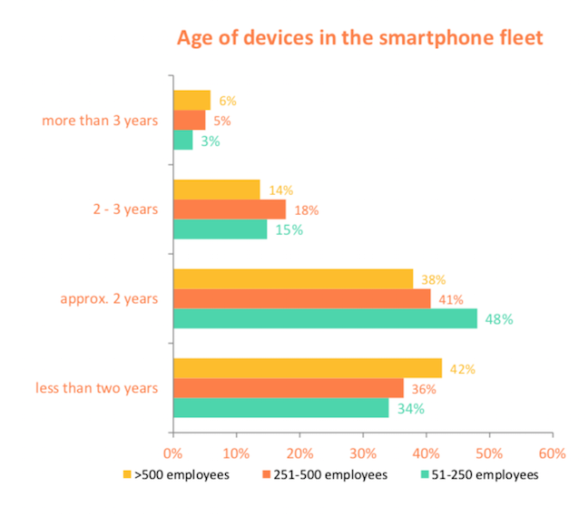 HMD survey: Age of devices