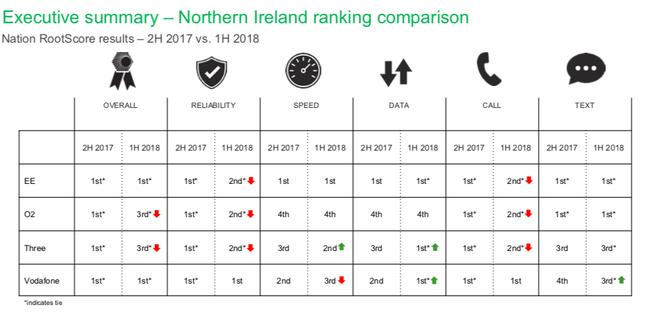 RootMetrics N.Ireland