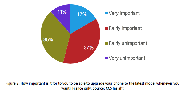 CCS Insight phone fatigue
